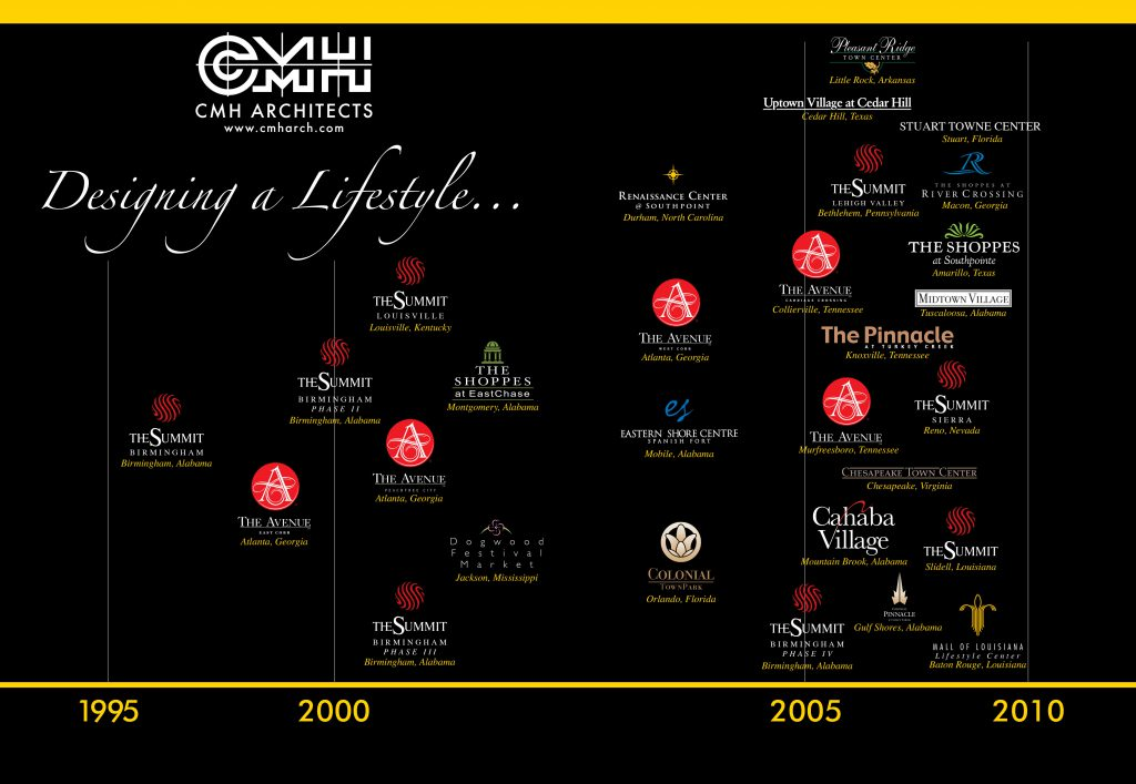 Lifestyle Center Timeline (1)